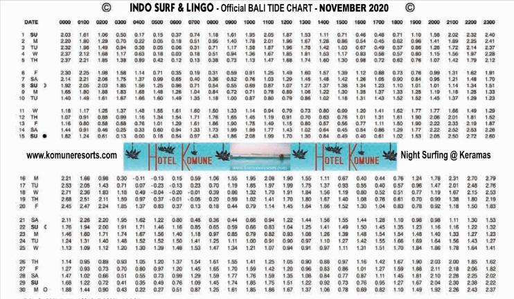 Nusa Dua Surfing |Nusa Dua Beach Grill|tide-chart-november 2020